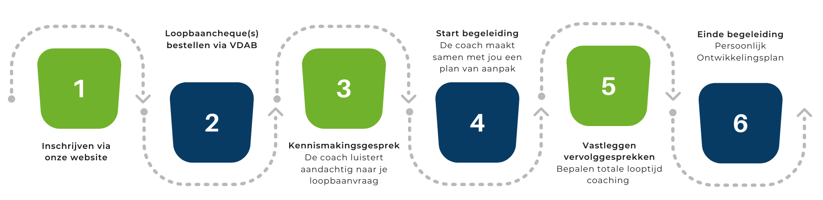 Stappenplan outplacement